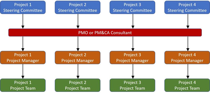 What Are Pmos And Pmcas For Breakthrough Project Management